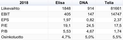 Elisa_DNA_Telia_2018.png
